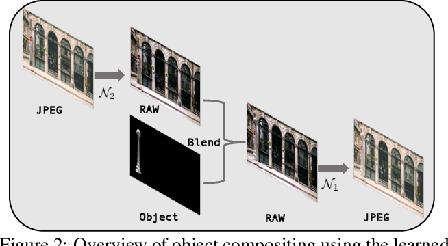 Figure 3 for Mimicking the In-Camera Color Pipeline for Camera-Aware Object Compositing