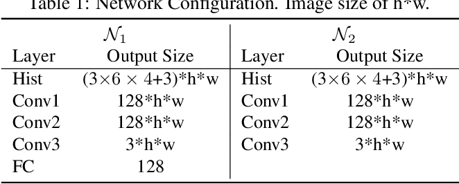 Figure 2 for Mimicking the In-Camera Color Pipeline for Camera-Aware Object Compositing