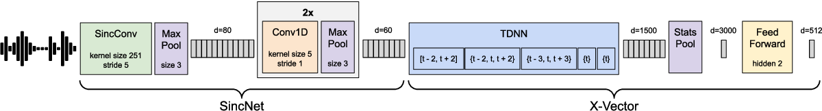 Figure 3 for A Comparison of Metric Learning Loss Functions for End-To-End Speaker Verification