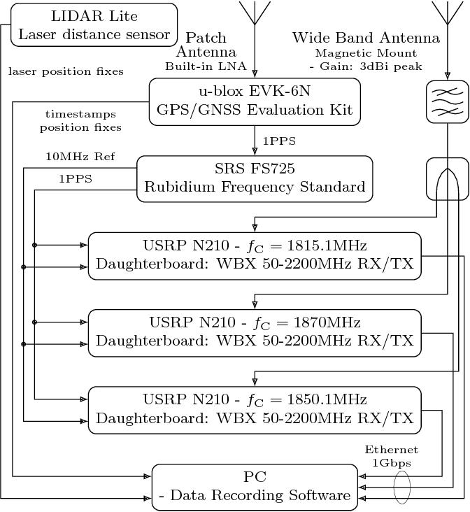 Figure 4 from Indoor positioning using LTE signals - Semantic Scholar