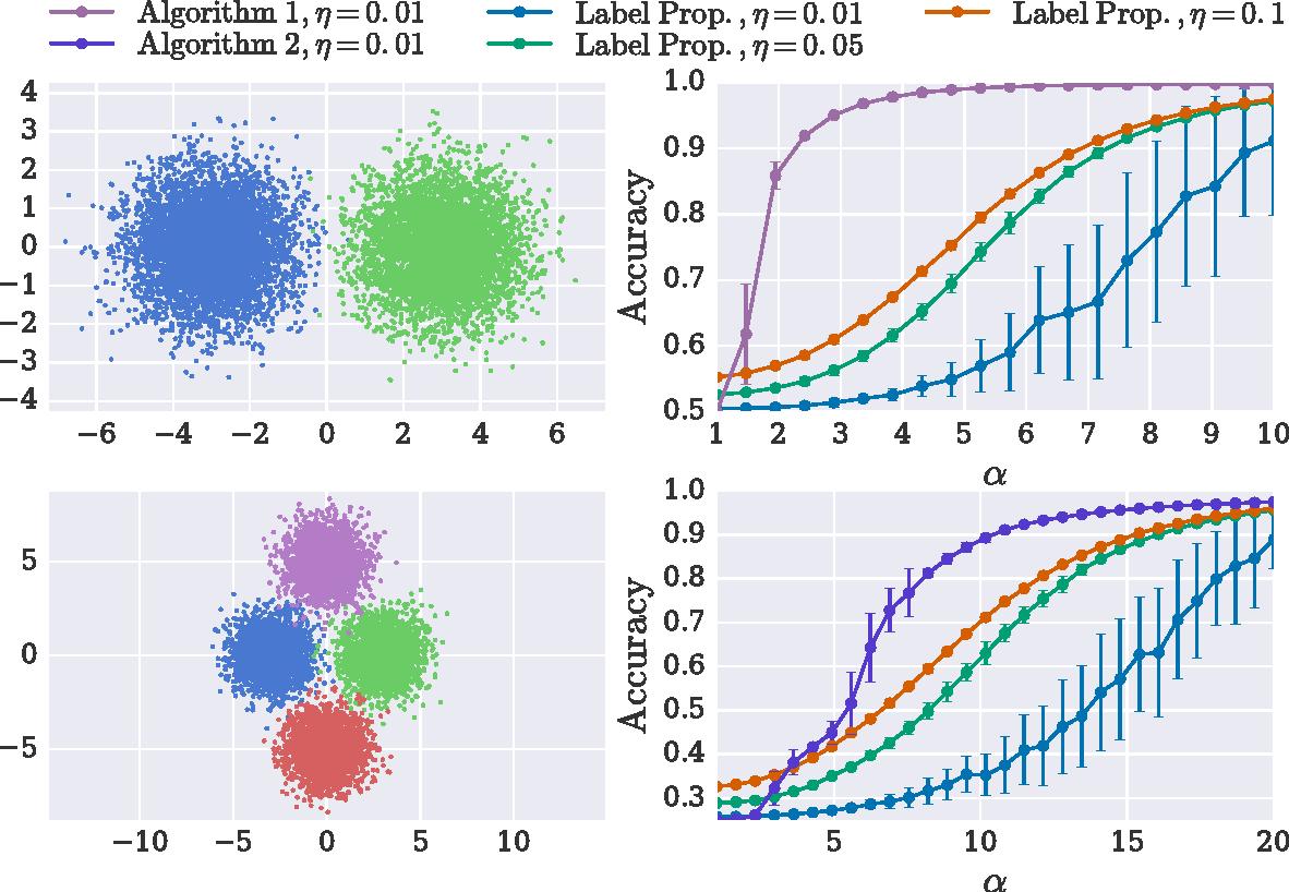 Figure 1 for Fast Randomized Semi-Supervised Clustering