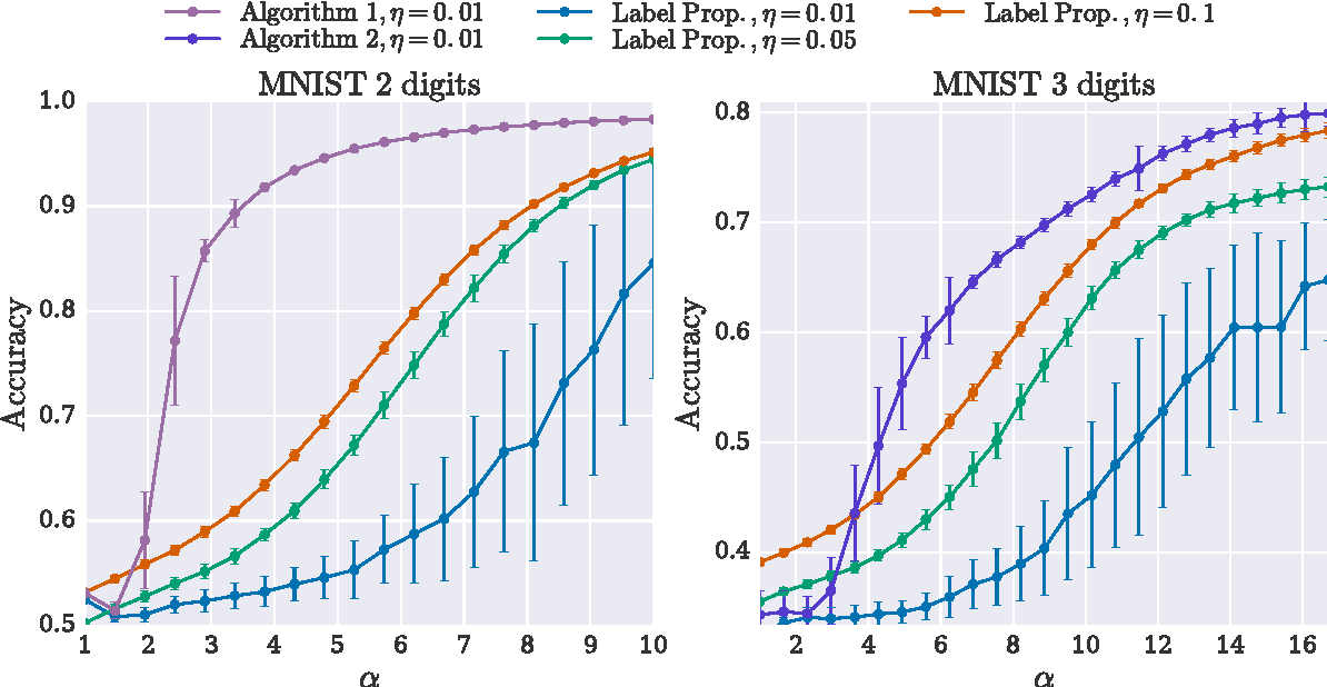 Figure 2 for Fast Randomized Semi-Supervised Clustering