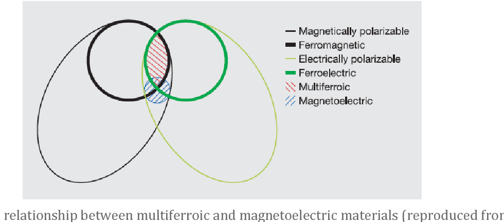 PDF] Magnetoelectric effect The challenge of coupling
