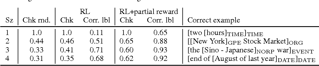 Figure 4 for Reinforcement Learning for Transition-Based Mention Detection