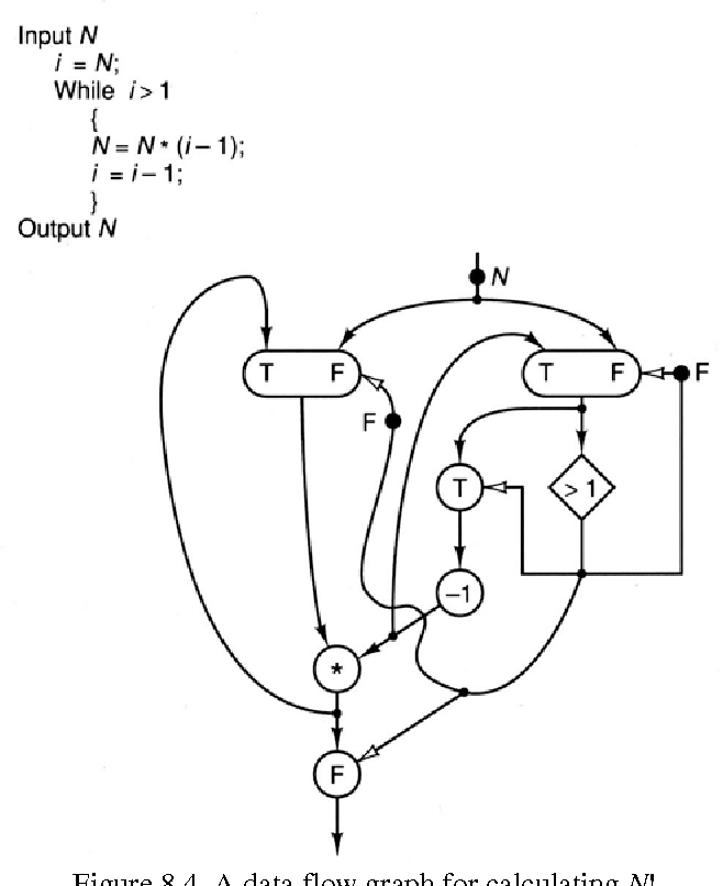Figure 8 4 From 8 Data Flow And Systolic Array Architectures 8 1