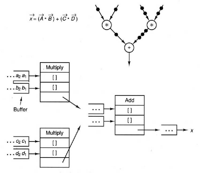 Figure 8 7 from 8 Data Flow and Systolic Array Architectures 8 1