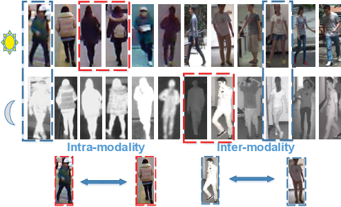 Figure 1 for Multi-Scale Cascading Network with Compact Feature Learning for RGB-Infrared Person Re-Identification