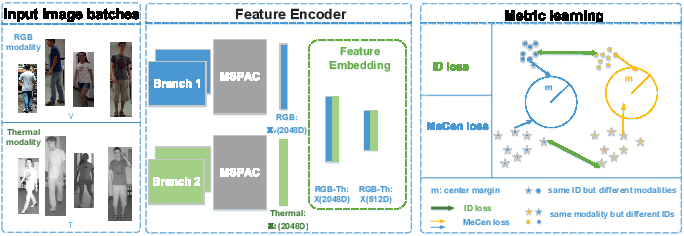 Figure 2 for Multi-Scale Cascading Network with Compact Feature Learning for RGB-Infrared Person Re-Identification