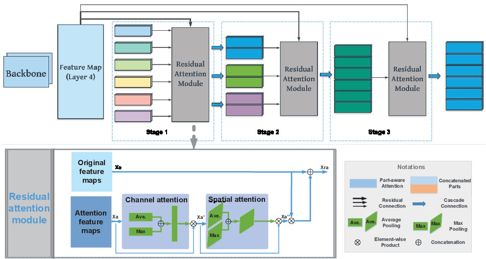 Figure 3 for Multi-Scale Cascading Network with Compact Feature Learning for RGB-Infrared Person Re-Identification