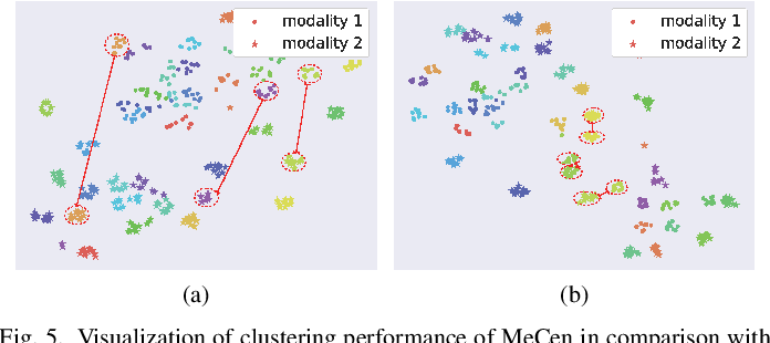 Figure 4 for Multi-Scale Cascading Network with Compact Feature Learning for RGB-Infrared Person Re-Identification