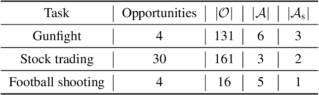 Figure 2 for Sparsity Prior Regularized Q-learning for Sparse Action Tasks