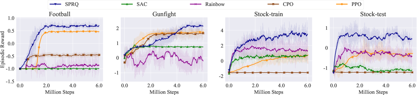 Figure 1 for Sparsity Prior Regularized Q-learning for Sparse Action Tasks