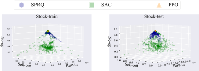 Figure 3 for Sparsity Prior Regularized Q-learning for Sparse Action Tasks