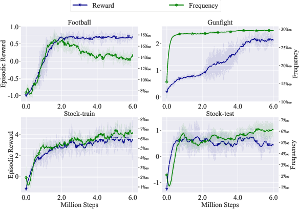 Figure 4 for Sparsity Prior Regularized Q-learning for Sparse Action Tasks