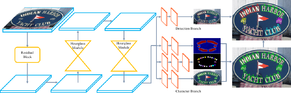 Figure 3 for Convolutional Character Networks