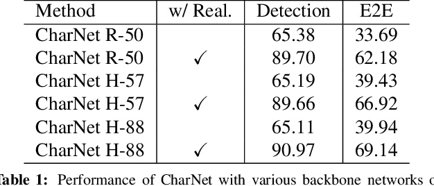 Figure 2 for Convolutional Character Networks