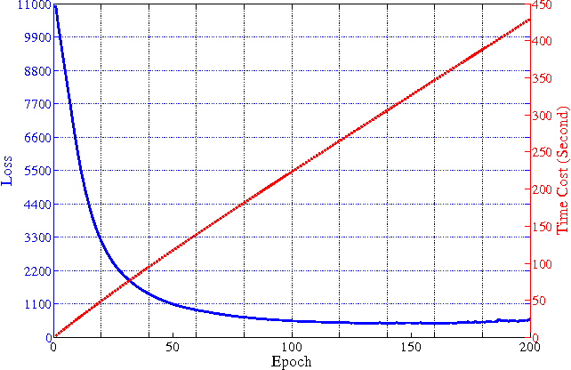 Figure 4 for Deep Sparse Subspace Clustering
