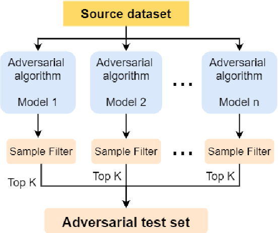 Figure 2 for How to Select One Among All? An Extensive Empirical Study Towards the Robustness of Knowledge Distillation in Natural Language Understanding