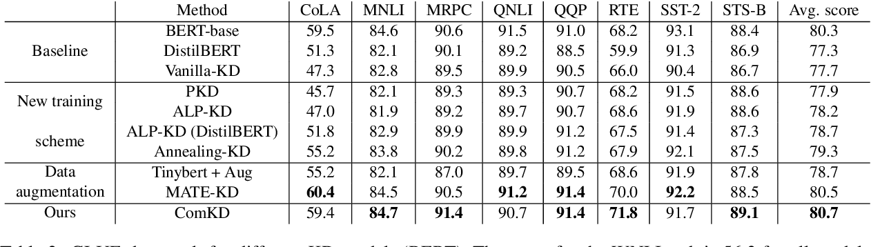 Figure 3 for How to Select One Among All? An Extensive Empirical Study Towards the Robustness of Knowledge Distillation in Natural Language Understanding
