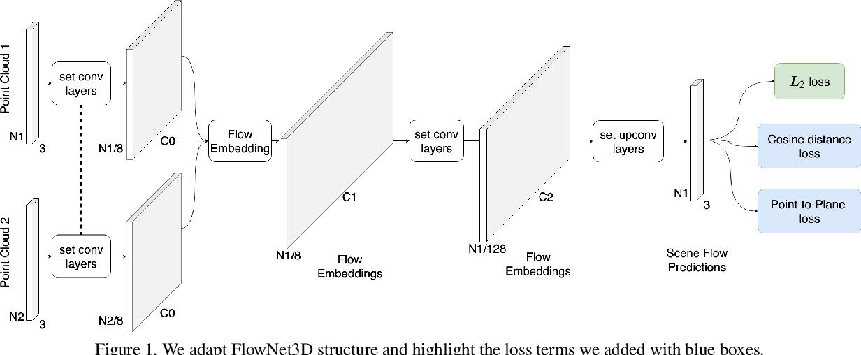 Figure 1 for FlowNet3D++: Geometric Losses For Deep Scene Flow Estimation