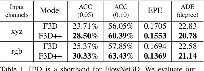 Figure 2 for FlowNet3D++: Geometric Losses For Deep Scene Flow Estimation
