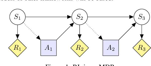 Figure 1 for Modeling AGI Safety Frameworks with Causal Influence Diagrams