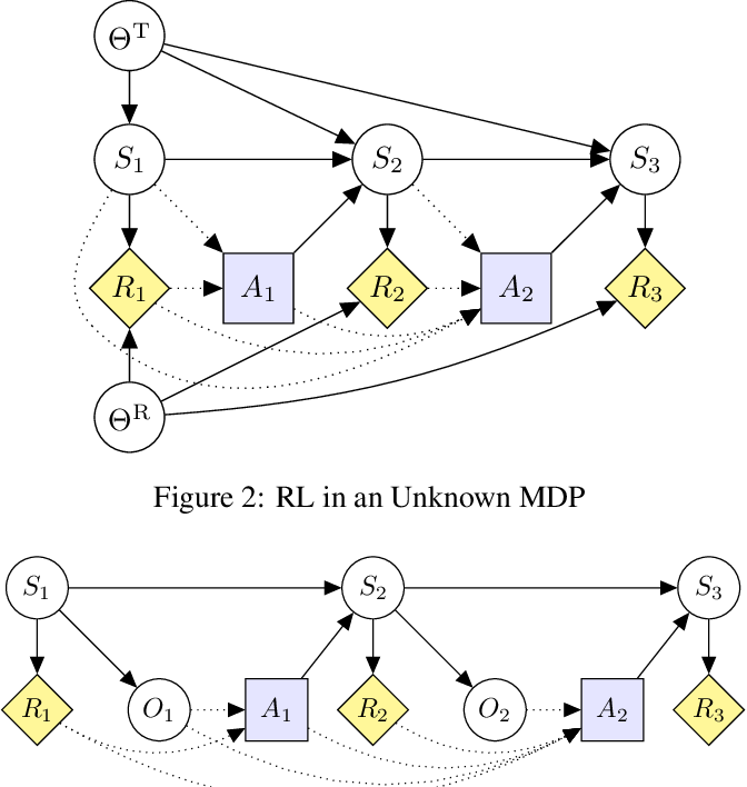 Figure 2 for Modeling AGI Safety Frameworks with Causal Influence Diagrams