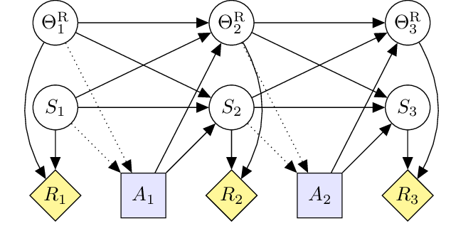 Figure 3 for Modeling AGI Safety Frameworks with Causal Influence Diagrams