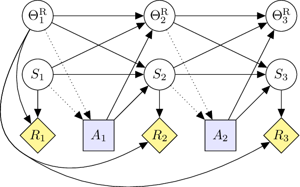 Figure 4 for Modeling AGI Safety Frameworks with Causal Influence Diagrams