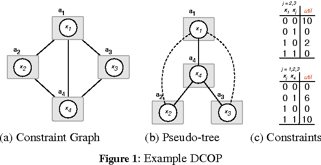 Figure 1 for Solving DCOPs with Distributed Large Neighborhood Search