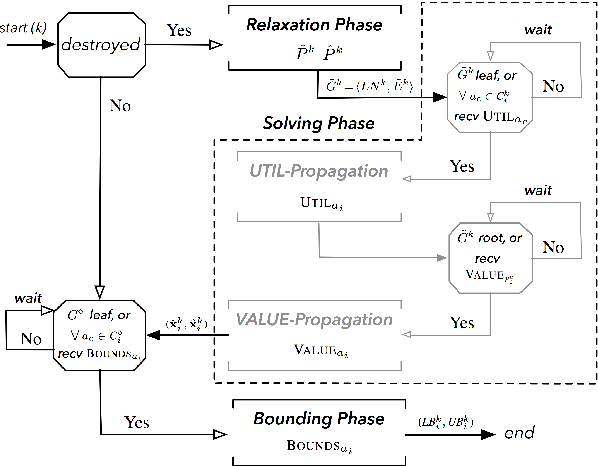 Figure 3 for Solving DCOPs with Distributed Large Neighborhood Search
