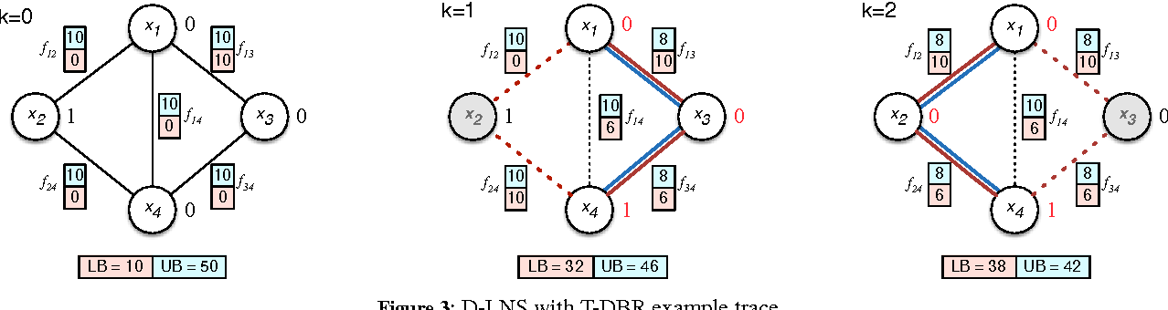 Figure 4 for Solving DCOPs with Distributed Large Neighborhood Search