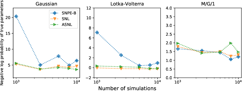 Figure 1 for Sequential Neural Methods for Likelihood-free Inference