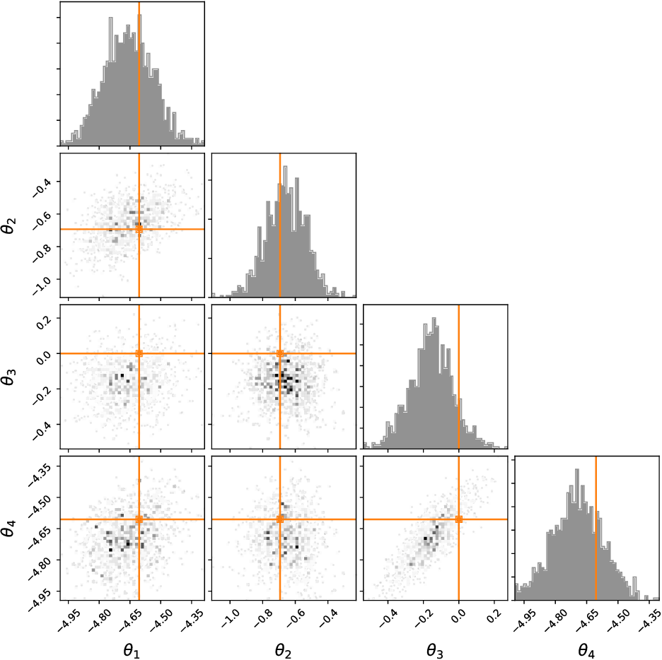 Figure 3 for Sequential Neural Methods for Likelihood-free Inference