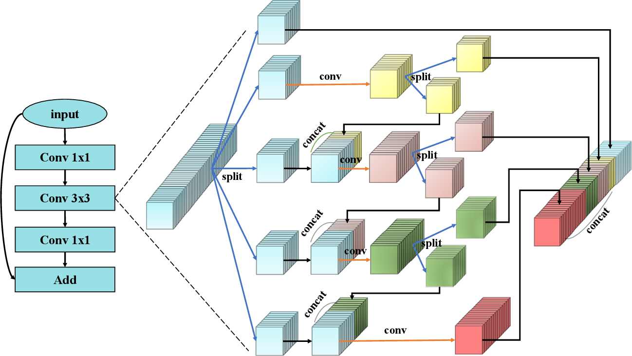 Figure 3 for HS-ResNet: Hierarchical-Split Block on Convolutional Neural Network