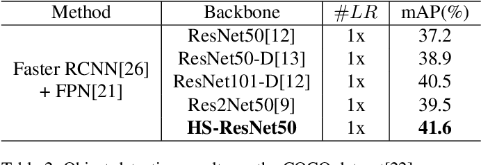 Figure 4 for HS-ResNet: Hierarchical-Split Block on Convolutional Neural Network