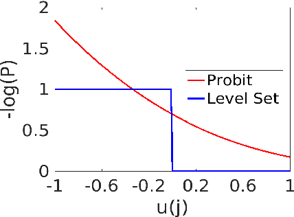 Figure 1 for Uncertainty quantification in graph-based classification of high dimensional data