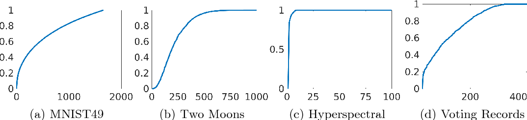 Figure 3 for Uncertainty quantification in graph-based classification of high dimensional data
