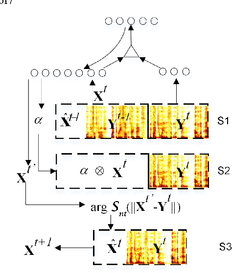 Figure 2 for Enhanced Factored Three-Way Restricted Boltzmann Machines for Speech Detection