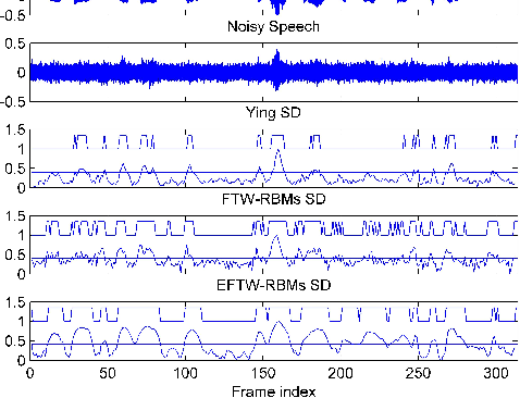 Figure 3 for Enhanced Factored Three-Way Restricted Boltzmann Machines for Speech Detection