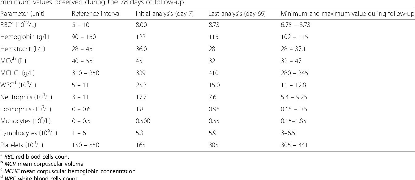 Table 2 Summary of blood cell counts at the time of diagnosis and at the last recheck before the cat's death with maximum and minimum values observed during the 78 days of follow-up
