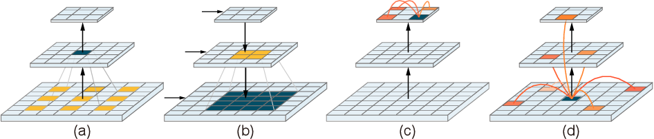 Figure 1 for Multi-Compound Transformer for Accurate Biomedical Image Segmentation