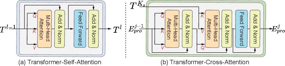 Figure 4 for Multi-Compound Transformer for Accurate Biomedical Image Segmentation