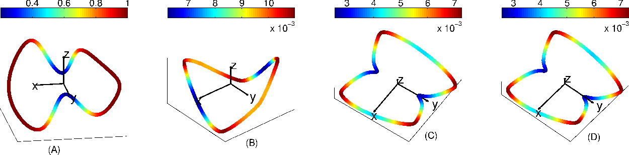 Figure 1 for Connection graph Laplacian methods can be made robust to noise