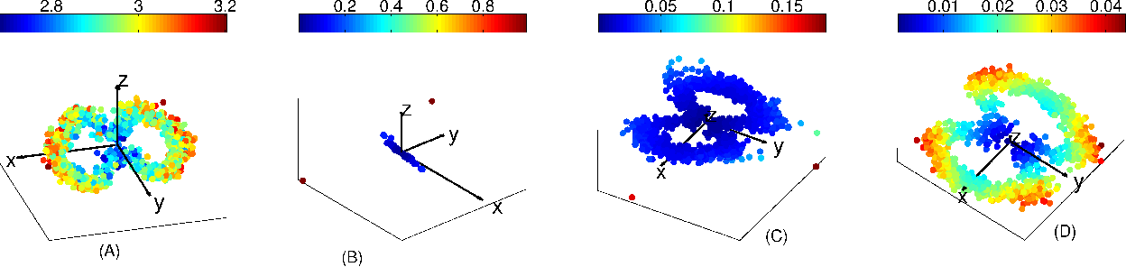 Figure 2 for Connection graph Laplacian methods can be made robust to noise
