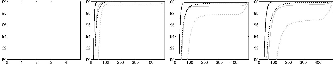 Figure 3 for Connection graph Laplacian methods can be made robust to noise