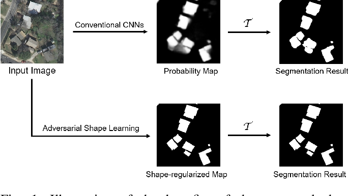 Figure 1 for Adversarial Shape Learning for Building Extraction in VHR Remote Sensing Images