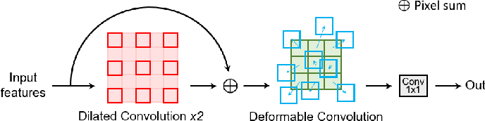 Figure 3 for Adversarial Shape Learning for Building Extraction in VHR Remote Sensing Images