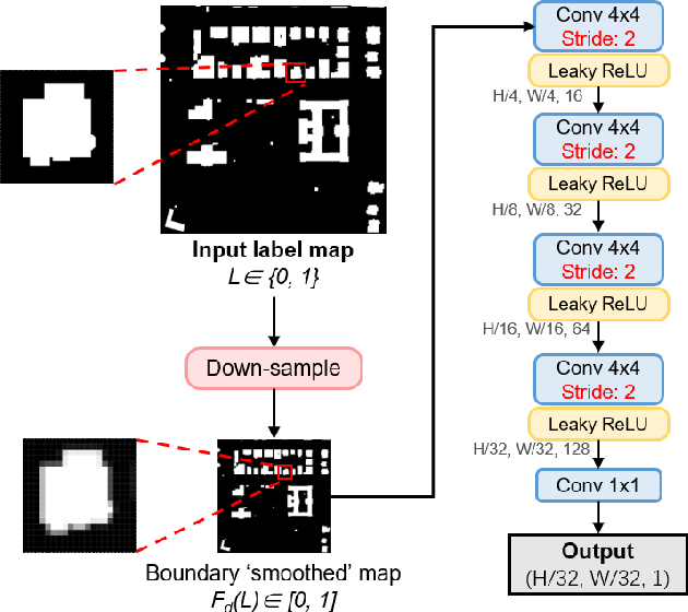 Figure 4 for Adversarial Shape Learning for Building Extraction in VHR Remote Sensing Images
