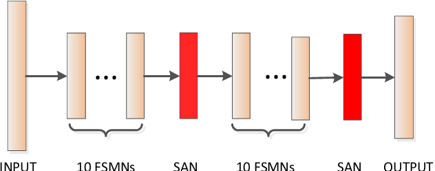 Figure 1 for DFSMN-SAN with Persistent Memory Model for Automatic Speech Recognition